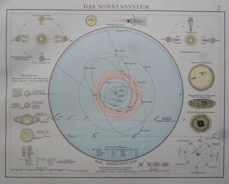Das Sonnensysteem by Richard Andree